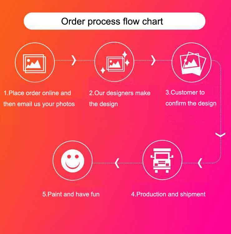 Malen nach Zahlen myPaintLab Bestellprozess